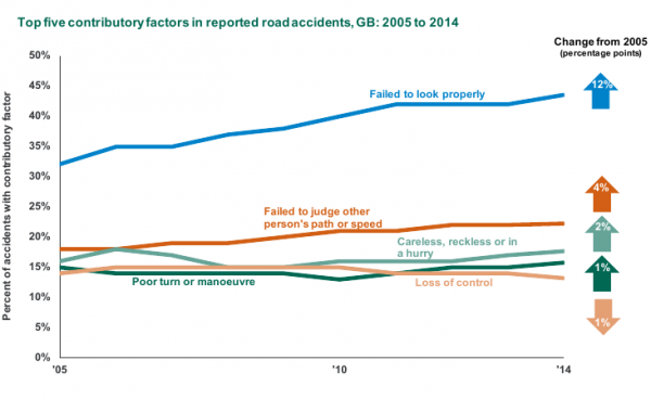 Dept of Transport graph showing causes of collisions 2005 to 2014