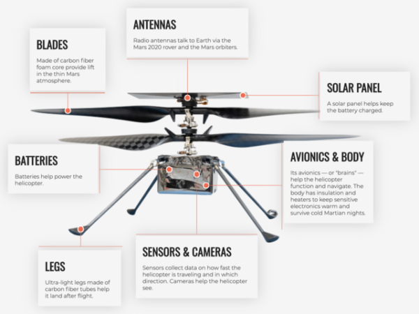 Anatomy of the Ingeuity Mars helicopter