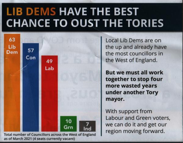 Bar chart scanned from LibDem election leaflet